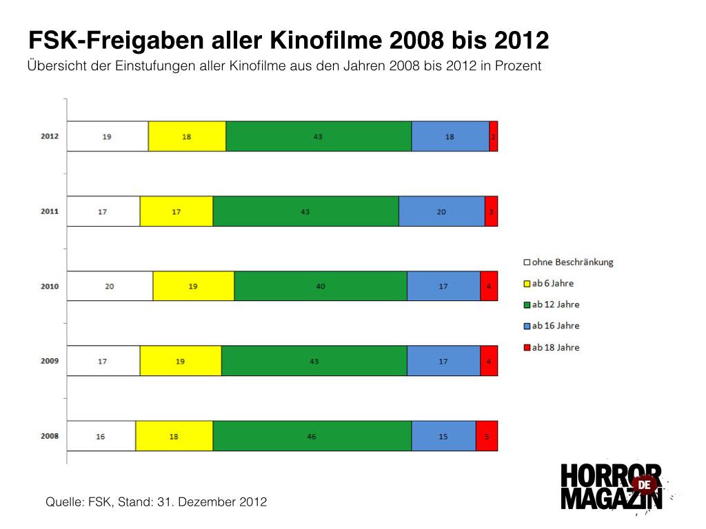 FSK-Freigaben Kinofilme 2008 - 2012 (Eigene Darstellung)