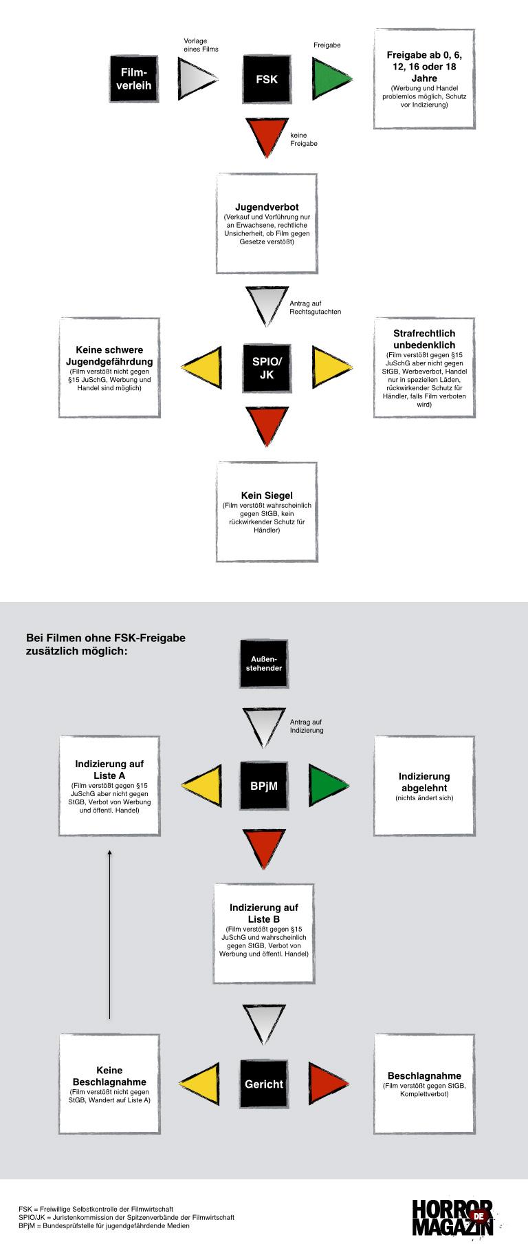 Filmfreigabe in Deutschland durch FSK, SPIO/JK, BPjM (Eigene Darstellung)