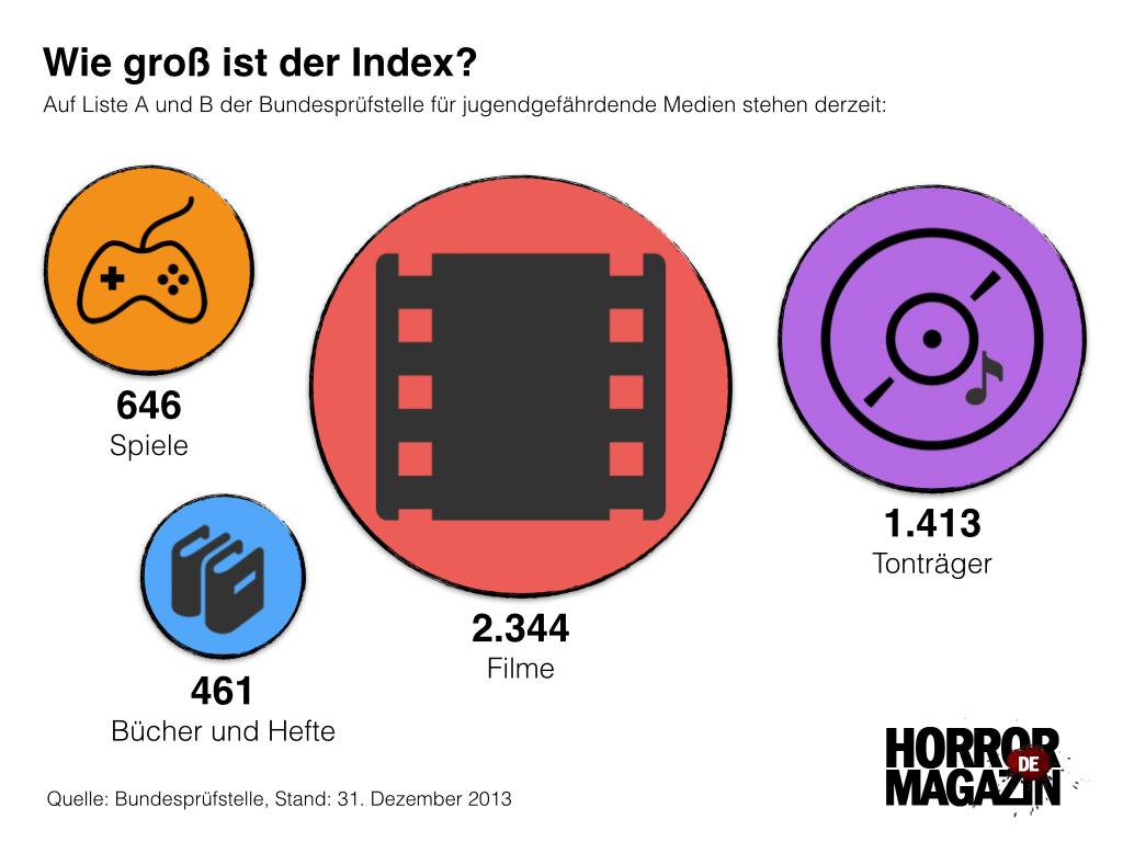 Wie gross ist der Index? (Eigene Darstellung)